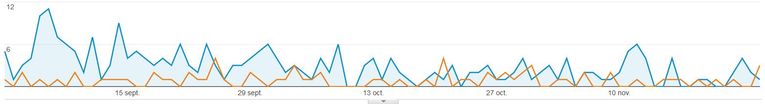 visiteurs sur le site bulle de vert