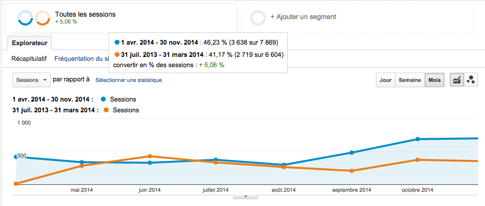 courbes amélioration trafic seo