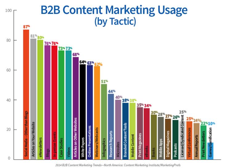 Quels sont les meilleurs contenus pour vendre sur le Web ?