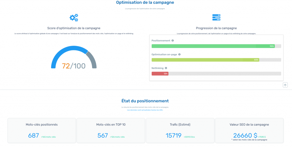 analyse positionnement optimiz seo